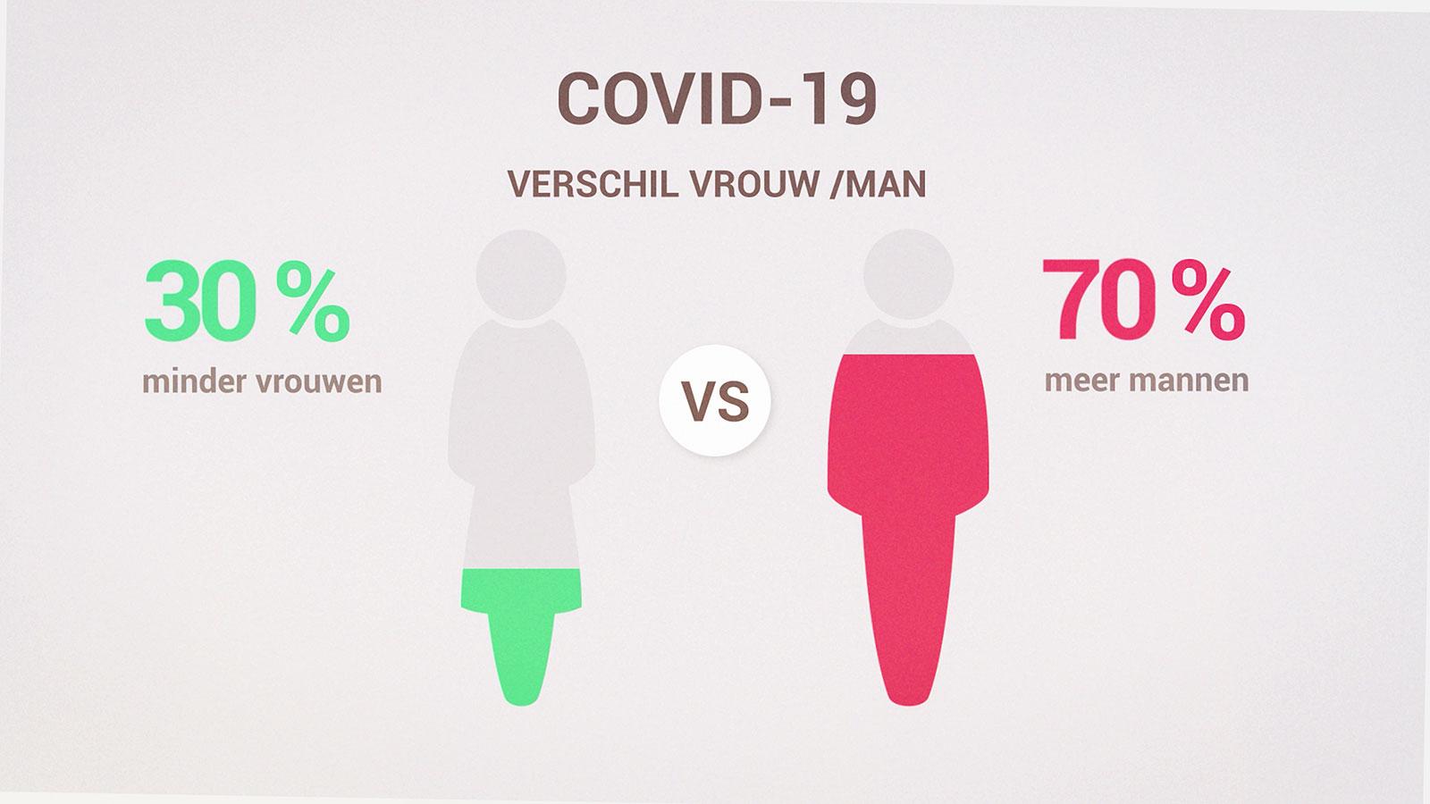 COVID 19 verschil vrouw man video corona